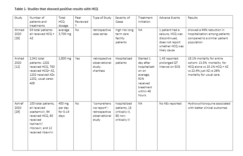 Table 1 - Studies that showed positive results with HCQ: pg 1/5 - Hydroxychloroquine is Effective and Safe for the Treatment of COVID-19, and May be Universally Effective When Used Early Before Hospitalization: A Systematic Review Chadwick Prodromos MD, Tobias Rumschlag MD