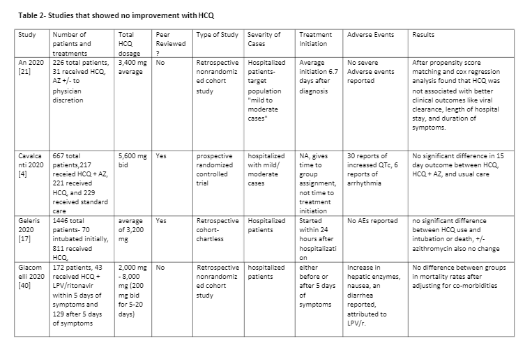 Table 2- Studies that showed no improvement with HCQ: pg 1/5 - Hydroxychloroquine is Effective and Safe for the Treatment of COVID-19, and May be Universally Effective When Used Early Before Hospitalization: A Systematic Review Chadwick Prodromos MD, Tobias Rumschlag MD