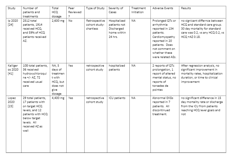 Table 2- Studies that showed no improvement with HCQ: pg 2/5 - Hydroxychloroquine is Effective and Safe for the Treatment of COVID-19, and May be Universally Effective When Used Early Before Hospitalization: A Systematic Review Chadwick Prodromos MD, Tobias Rumschlag MD