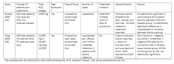 Table 2- Studies that showed no improvement with HCQ: pg 5/5 - Hydroxychloroquine is Effective and Safe for the Treatment of COVID-19, and May be Universally Effective When Used Early Before Hospitalization: A Systematic Review Chadwick Prodromos MD, Tobias Rumschlag MD