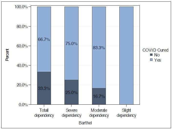 Figure 1. Functional capacity and percentage of COVID-19 patients cured.
