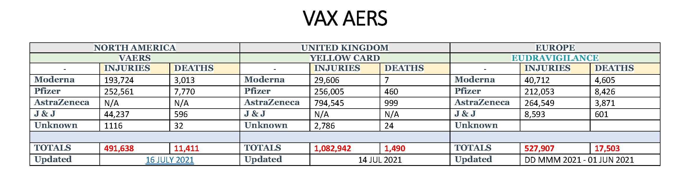 Adverse Reactions and Death Tally (Click to Expand)